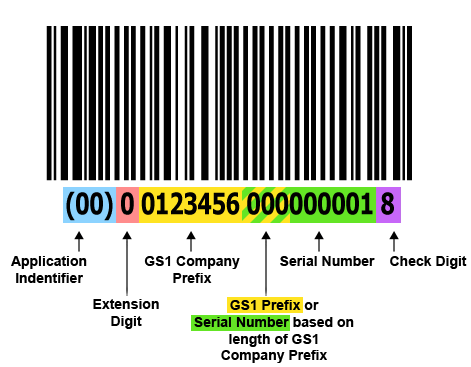 """""""Serial Shipping Container Code""""的图片搜索结果"""